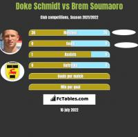 Doke Schmidt vs Brem Soumaoro h2h player stats