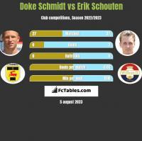 Doke Schmidt vs Erik Schouten h2h player stats