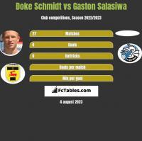 Doke Schmidt vs Gaston Salasiwa h2h player stats