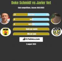 Doke Schmidt vs Javier Vet h2h player stats