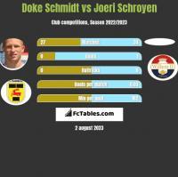 Doke Schmidt vs Joeri Schroyen h2h player stats