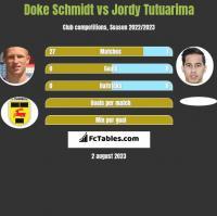 Doke Schmidt vs Jordy Tutuarima h2h player stats