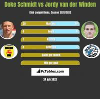 Doke Schmidt vs Jordy van der Winden h2h player stats