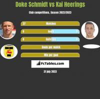 Doke Schmidt vs Kai Heerings h2h player stats
