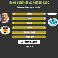 Doke Schmidt vs Roland Baas h2h player stats