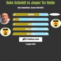 Doke Schmidt vs Jasper Ter Heide h2h player stats