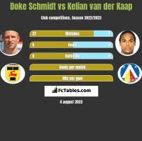Doke Schmidt vs Kelian van der Kaap h2h player stats