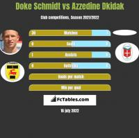 Doke Schmidt vs Azzedine Dkidak h2h player stats
