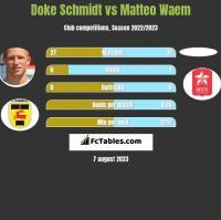 Doke Schmidt vs Matteo Waem h2h player stats