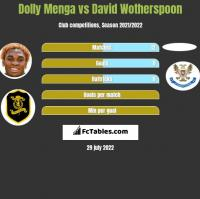 Dolly Menga vs David Wotherspoon h2h player stats