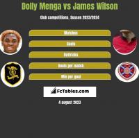 Dolly Menga vs James Wilson h2h player stats