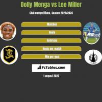 Dolly Menga vs Lee Miller h2h player stats