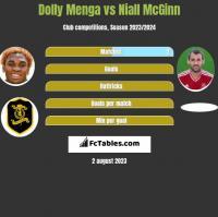 Dolly Menga vs Niall McGinn h2h player stats