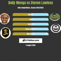 Dolly Menga vs Steven Lawless h2h player stats