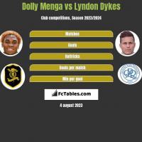 Dolly Menga vs Lyndon Dykes h2h player stats