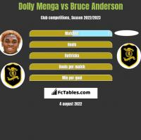 Dolly Menga vs Bruce Anderson h2h player stats