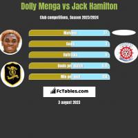 Dolly Menga vs Jack Hamilton h2h player stats