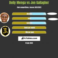 Dolly Menga vs Jon Gallagher h2h player stats