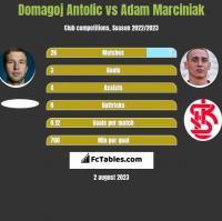 Domagoj Antolic vs Adam Marciniak h2h player stats