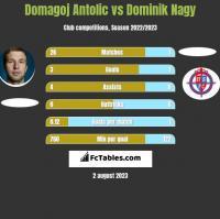 Domagoj Antolic vs Dominik Nagy h2h player stats