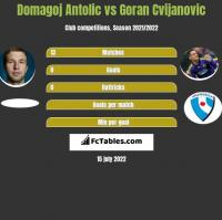 Domagoj Antolic vs Goran Cvijanovic h2h player stats
