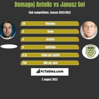 Domagoj Antolic vs Janusz Gol h2h player stats
