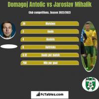 Domagoj Antolic vs Jaroslav Mihalik h2h player stats