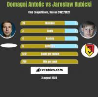 Domagoj Antolic vs Jaroslaw Kubicki h2h player stats