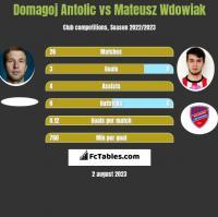 Domagoj Antolic vs Mateusz Wdowiak h2h player stats