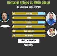 Domagoj Antolic vs Milan Dimun h2h player stats