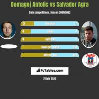 Domagoj Antolic vs Salvador Agra h2h player stats