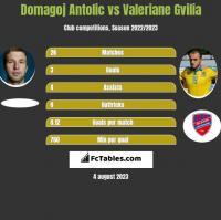 Domagoj Antolic vs Valeriane Gvilia h2h player stats