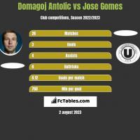 Domagoj Antolic vs Jose Gomes h2h player stats