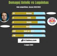 Domagoj Antolic vs Luquinhas h2h player stats