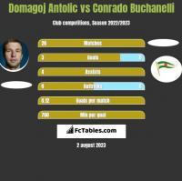 Domagoj Antolic vs Conrado Buchanelli h2h player stats
