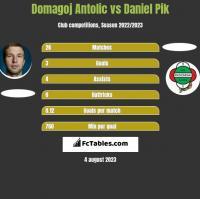Domagoj Antolic vs Daniel Pik h2h player stats