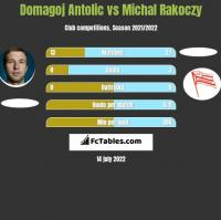 Domagoj Antolic vs Michal Rakoczy h2h player stats