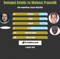 Domagoj Antolic vs Mateusz Praszelik h2h player stats