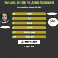 Domagoj Antolic vs Jakub Kaluzinski h2h player stats