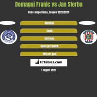Domagoj Franic vs Jan Sterba h2h player stats
