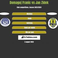 Domagoj Franic vs Jan Zidek h2h player stats