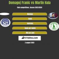 Domagoj Franic vs Martin Hala h2h player stats