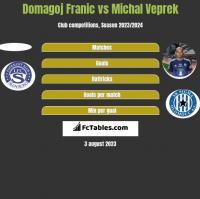 Domagoj Franic vs Michal Veprek h2h player stats