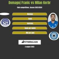 Domagoj Franic vs Milan Kerbr h2h player stats