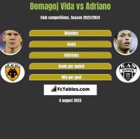 Domagoj Vida vs Adriano h2h player stats