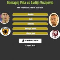 Domagoj Vida vs Avdija Vrsajevic h2h player stats