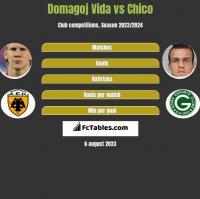 Domagoj Vida vs Chico h2h player stats