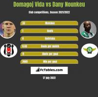Domagoj Vida vs Dany Nounkeu h2h player stats