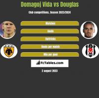 Domagoj Vida vs Douglas h2h player stats