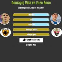 Domagoj Vida vs Enzo Roco h2h player stats